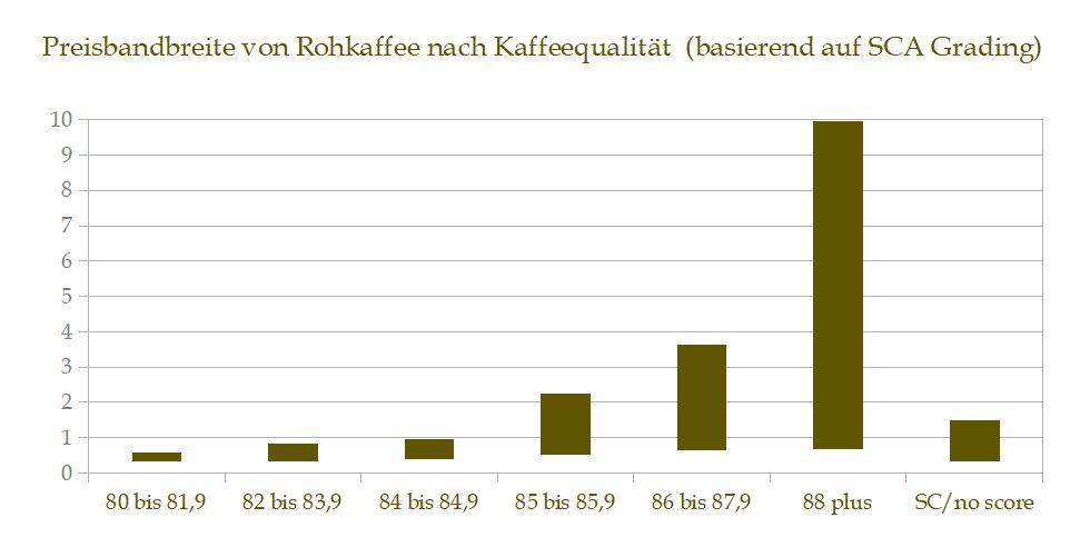 Rohkaffeepreise in einer Grafik in Abhängigkeit der Kaffeequalität